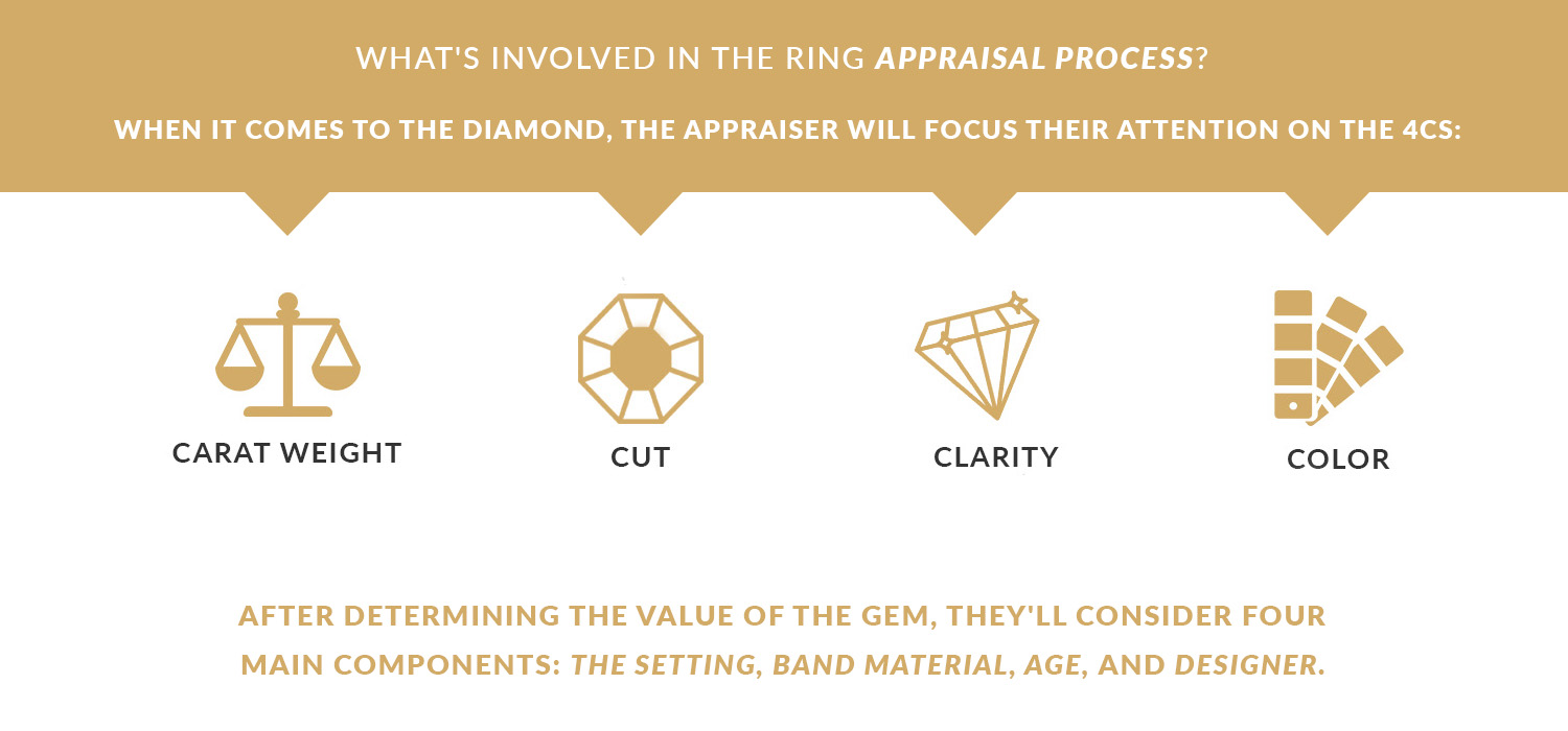 Your Ultimate Guide to Diamond Appraisals